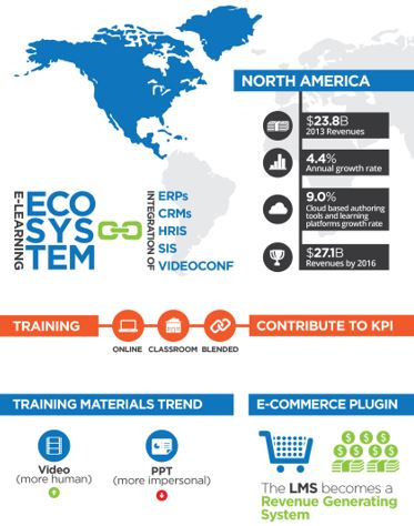PR-North American eLearning Market